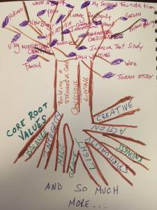 Core Belief Tree June 2017.Final